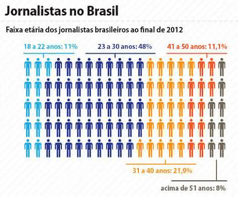 jornalista no brasil