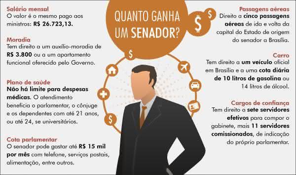 políticos no brasil