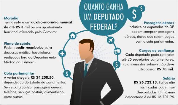 cargos políticos no brasil