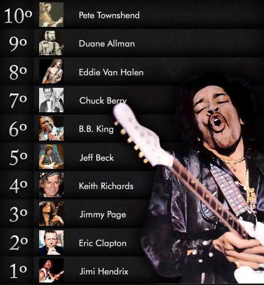 melhores guitarristas