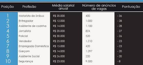 piores profissões no Brasil
