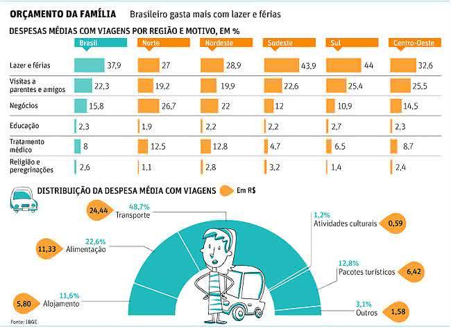 orçamento da família