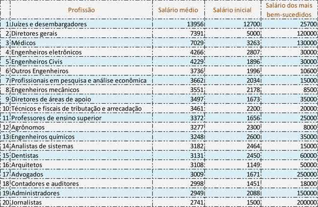 salários de profissões no Brasil
