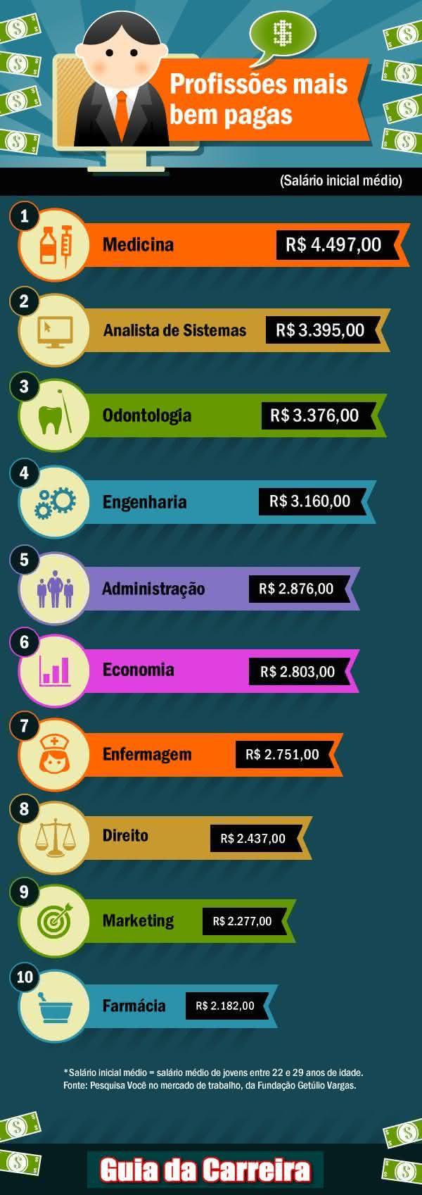 profissões que mais pagam