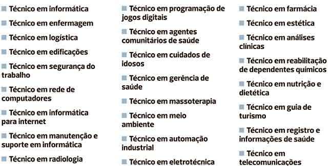 lista de cursos técnicos