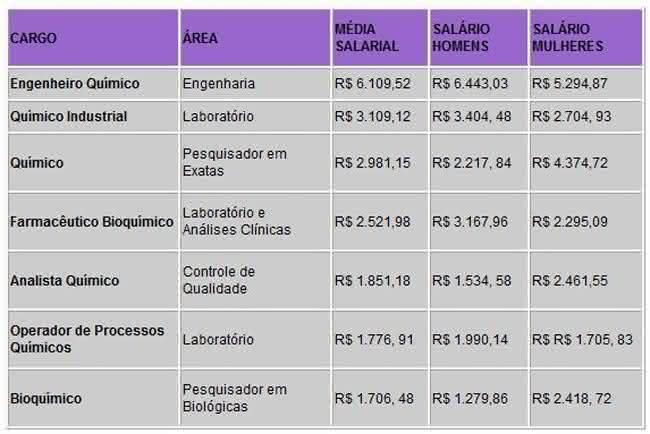 salário na área de química