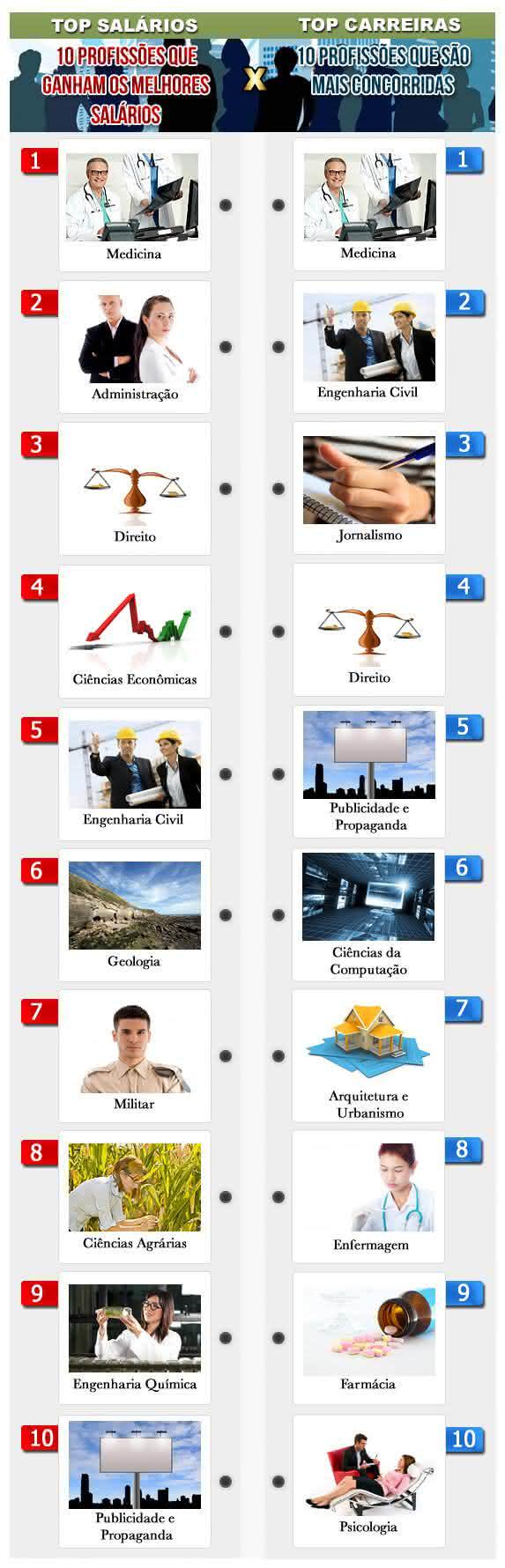 infográfico de profissões no Brasil