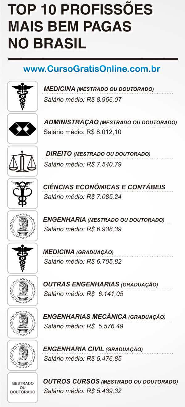 profissões bem pagas no Brasil
