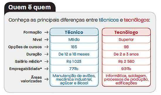 curso técnico x tecnólogo