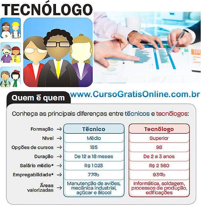 tecnólogo salários